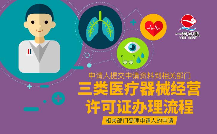 三类医疗器械经营许可证办理流程-03.jpg